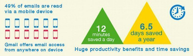 Google Apps and Mobile Tools Save People Time