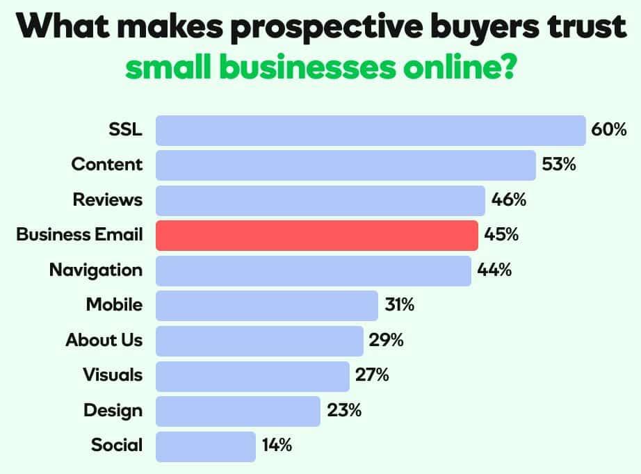 business_email_trust-grover_web_design_top_ten
