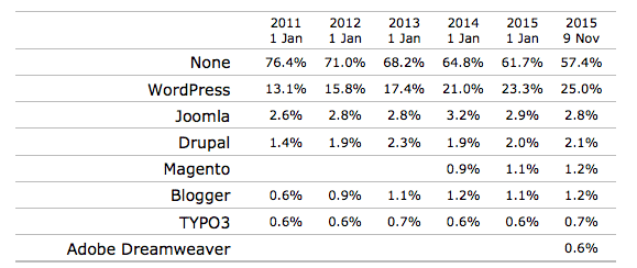 wordpress-w3stats_grover_web